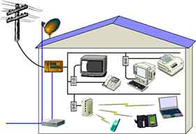SIL Cabos Curso Instalações Elétricas